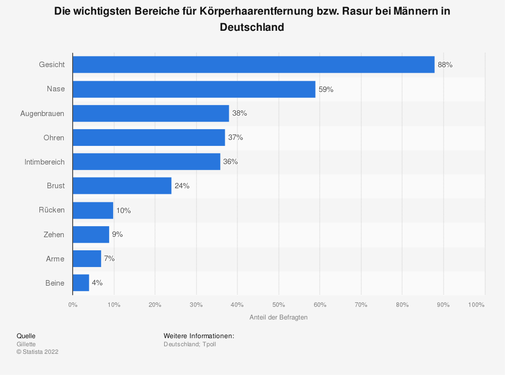 Statistik: Die wichtigsten Bereiche für Körperhaarentfernung bzw. Rasur bei Männern in Deutschland | Statista