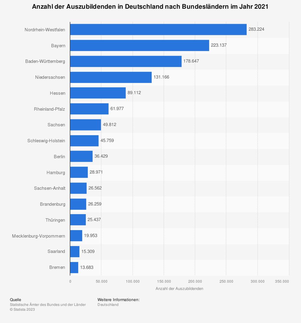 Statistik: Anzahl der Auszubildenden in Deutschland nach Bundesländern im Jahr 2016 | Statista