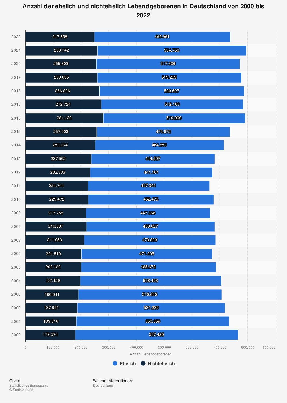 Statistik: Anzahl der ehelich und nichtehelich Lebendgeborenen in Deutschland von 2000 bis 2017 | Statista