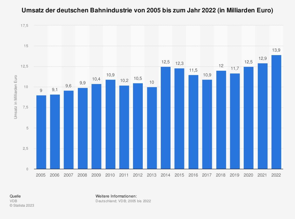 Statistik: Umsatz der deutschen Bahnindustrie von 2005 bis zum Jahr 2019 (in Milliarden Euro) | Statista
