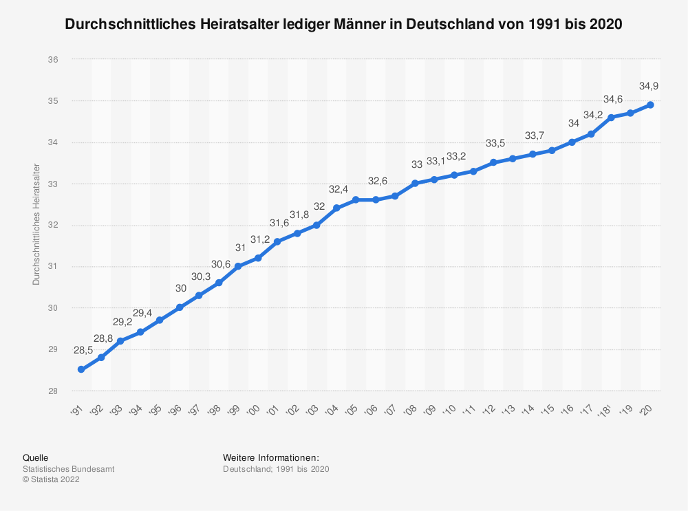 Statistik: Durchschnittliches Heiratsalter lediger Männer in Deutschland von 1991 bis 2016 | Statista