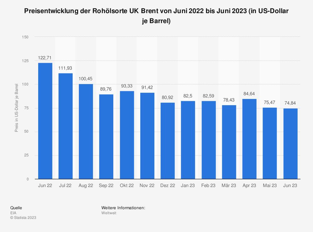 Statistik: Preisentwicklung der Rohölsorte UK Brent von August 2013 bis August 2014 (Monatsdurchschnittswerte in US-Dollar je Barrel) | Statista