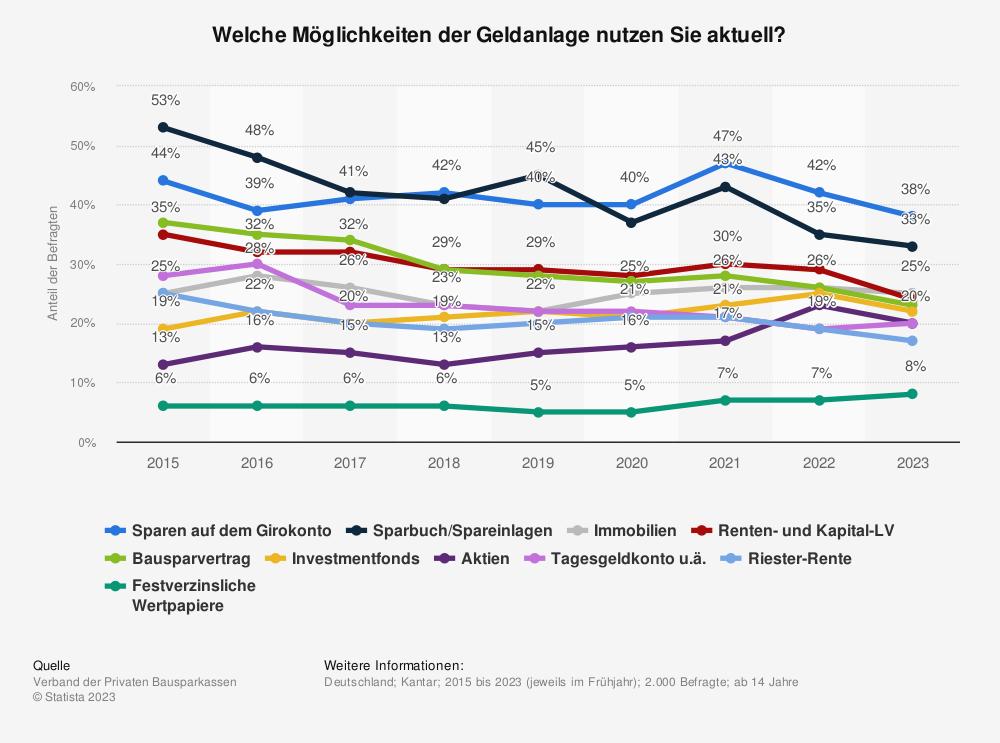 Genutzte Geldanlagen der Deutschen in 2013