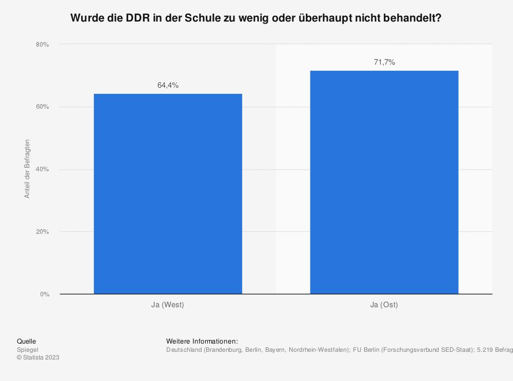 Statistik: Wurde die DDR in der Schule zu wenig oder überhaupt nicht behandelt? | Statista