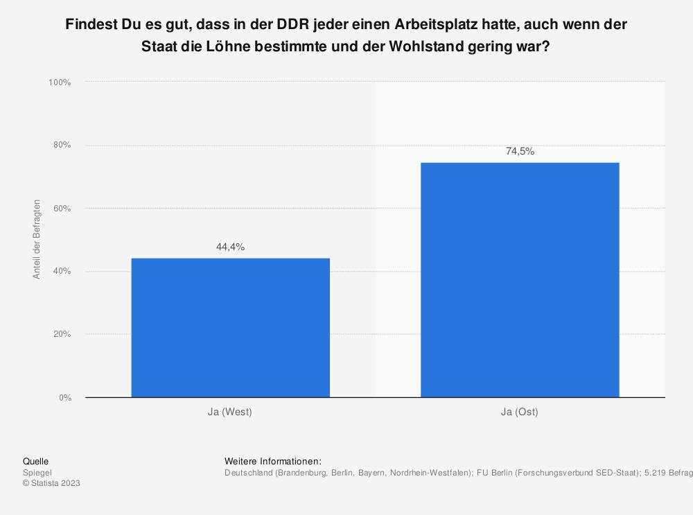 Statistik: Findest Du es gut, dass in der DDR jeder einen Arbeitsplatz hatte, auch wenn der Staat die Löhne bestimmte und der Wohlstand gering war? | Statista