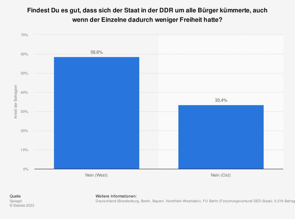 Statistik: Findest Du es gut, dass sich der Staat in der DDR um alle Bürger kümmerte, auch wenn der Einzelne dadurch weniger Freiheit hatte? | Statista