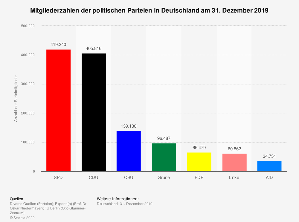 Statistik: Mitgliederzahlen der politischen Parteien in Deutschland am 31. Dezember 2018 | Statista