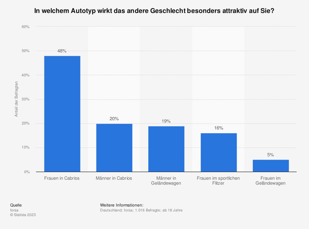 Statistik: In welchem Autotyp wirkt das andere Geschlecht besonders attraktiv auf Sie? | Statista