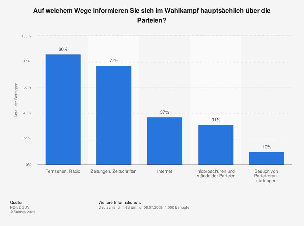 Statistik: Auf welchem Wege informieren Sie sich im Wahlkampf hauptsächlich über die Parteien? | Statista