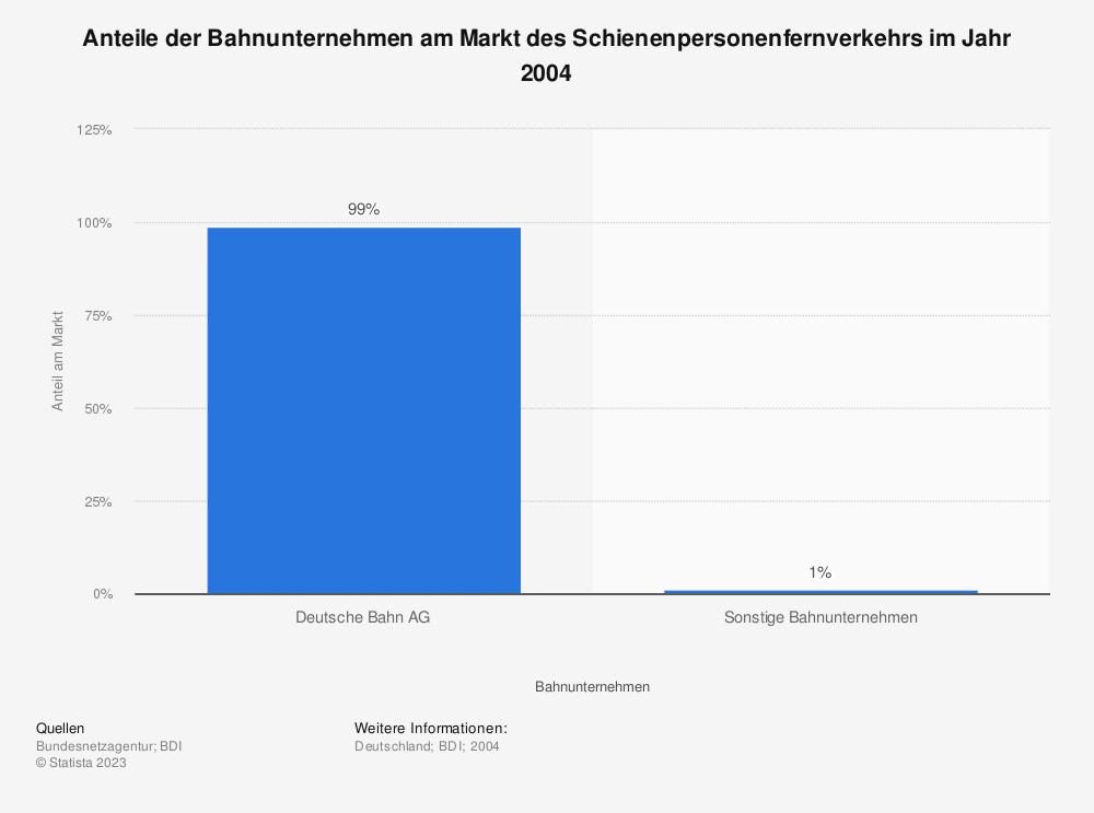 Statistik: Anteile der Bahnunternehmen am Markt des Schienenpersonenfernverkehrs im Jahr 2004   Statista