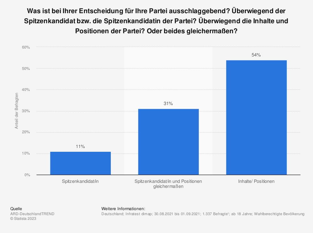 Statistik: Was ist bei Ihrer Entscheidung für Ihre Partei bei einer Wahl am wichtigsten? Der Spitzenkandidat der Partei, die Lösungsvorschläge der Partei zu Sachfragen, oder Ihre langfristige Bindung an die Partei? | Statista