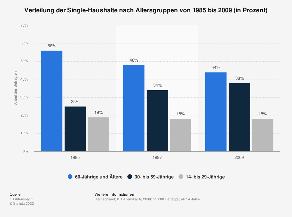 Der Single im Alter| PARSHIP.at
