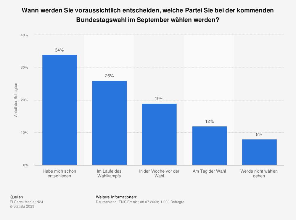Statistik: Wann werden Sie voraussichtlich entscheiden, welche Partei Sie bei der kommenden Bundestagswahl im September wählen werden? | Statista