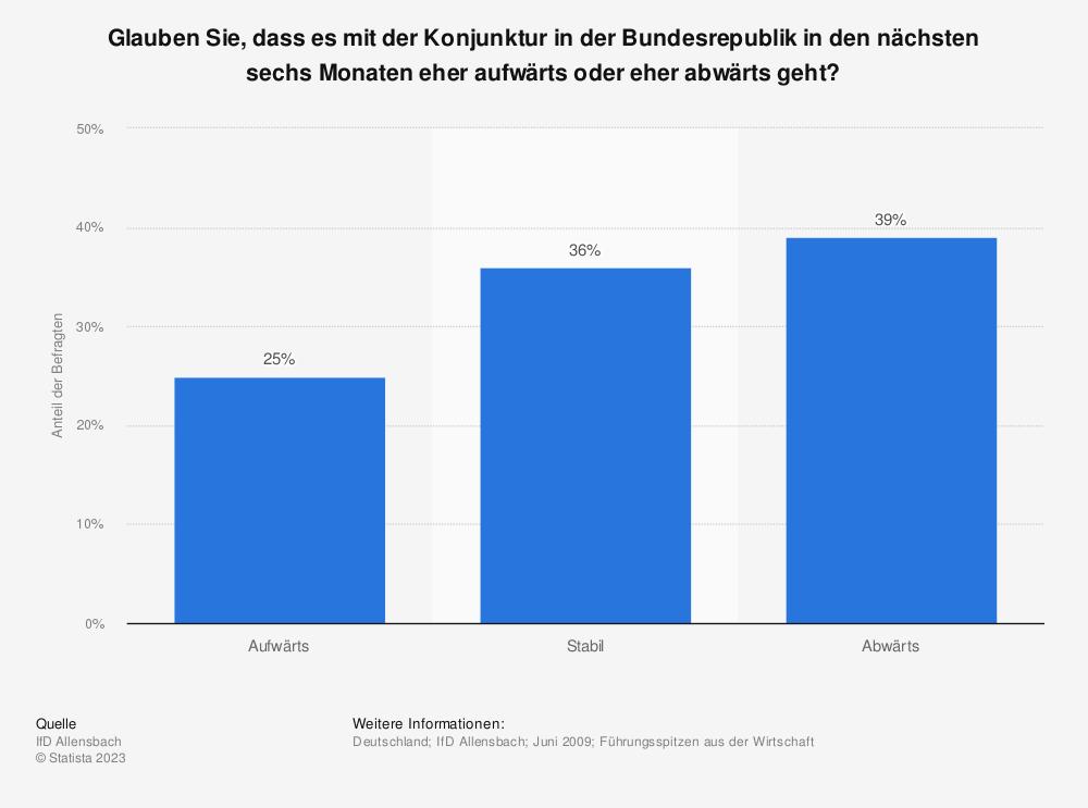 Statistik: Glauben Sie, dass es mit der Konjunktur in der Bundesrepublik in den nächsten sechs Monaten eher aufwärts oder eher abwärts geht? | Statista
