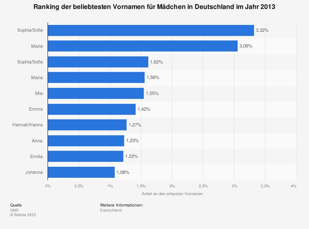 Statistik: Ranking der beliebtesten Vornamen für Mädchen in Deutschland im Jahr 2013 | Statista