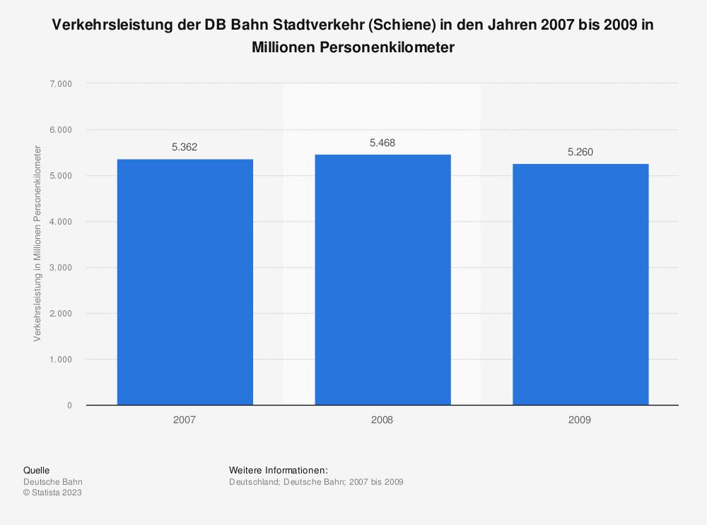 Statistik: Verkehrsleistung der DB Bahn Stadtverkehr (Schiene) in den Jahren 2007 bis 2009 in Millionen Personenkilometer | Statista
