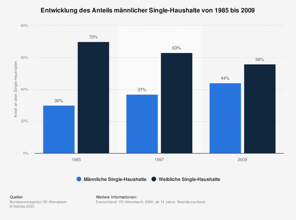 Statistik: Entwicklung des Anteils männlicher Single-Haushalte von 1985 bis 2009 | Statista