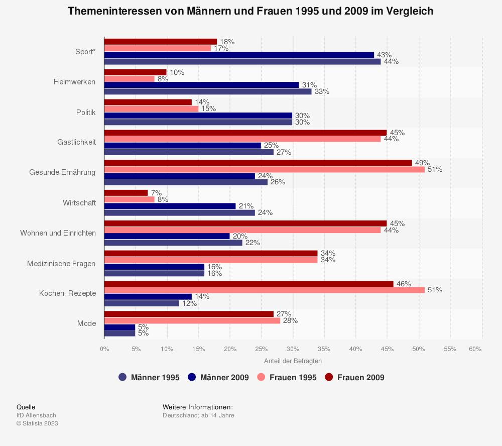Statistik: Themeninteressen von Männern und Frauen 1995 und 2009 im Vergleich | Statista