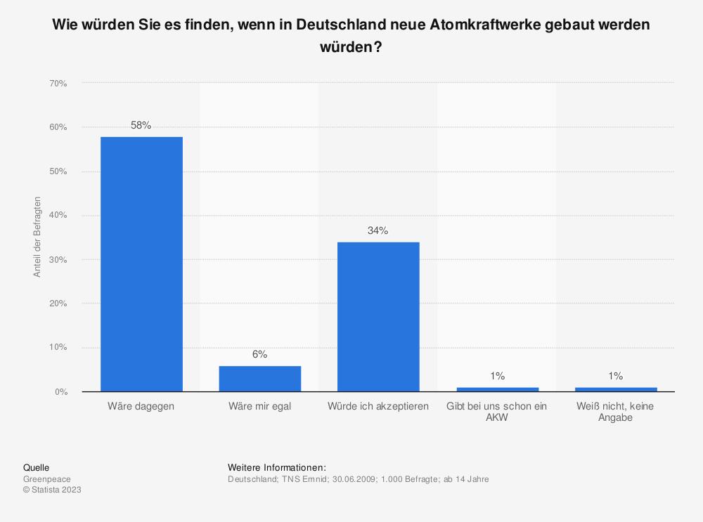 Statistik: Wie würden Sie es finden, wenn in Deutschland neue Atomkraftwerke gebaut werden würden? | Statista