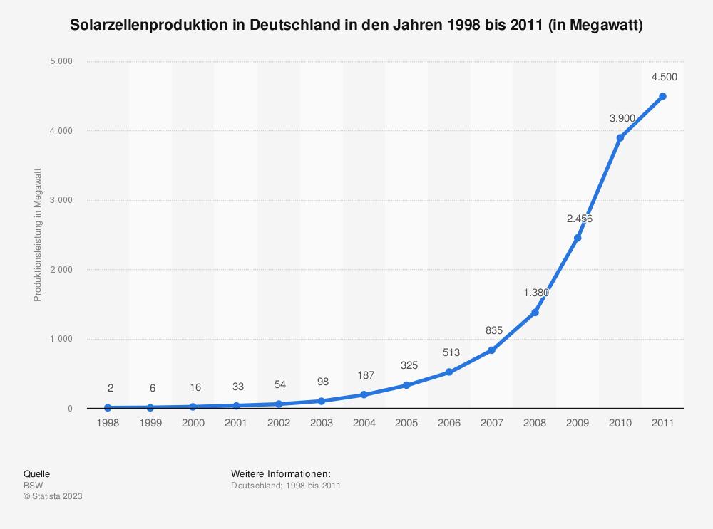 Statistik: Solarzellenproduktion in Deutschland in den Jahren 1998 bis 2011 (in Megawatt)   Statista