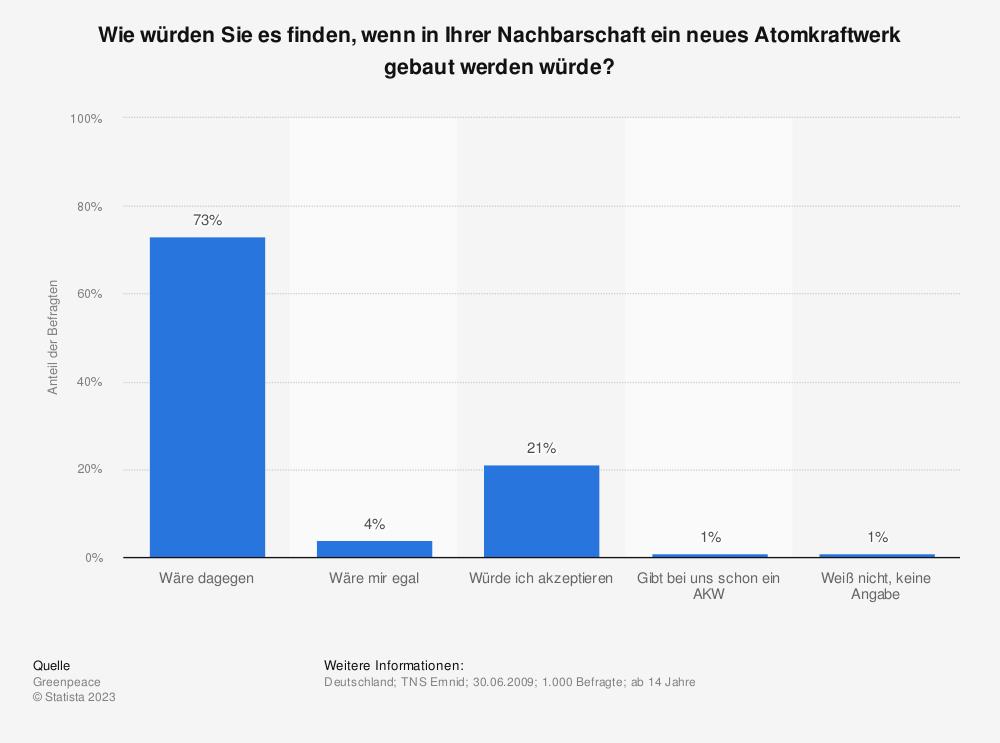 Statistik: Wie würden Sie es finden, wenn in Ihrer Nachbarschaft ein neues Atomkraftwerk gebaut werden würde? | Statista
