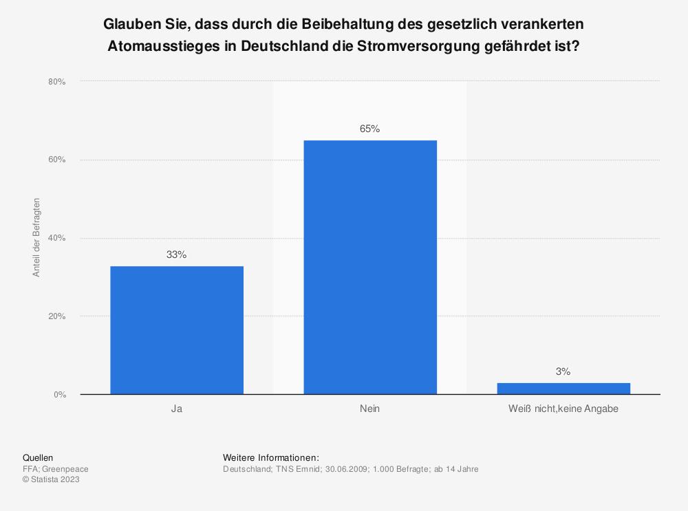 Statistik: Glauben Sie, dass durch die Beibehaltung des gesetzlich verankerten Atomausstieges in Deutschland die Stromversorgung gefährdet ist?   Statista