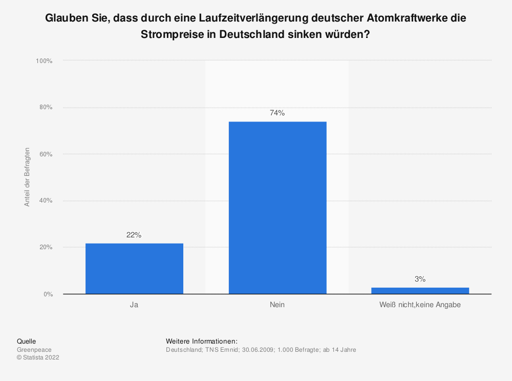 Statistik: Glauben Sie, dass durch eine Laufzeitverlängerung deutscher Atomkraftwerke die Strompreise in Deutschland sinken würden? | Statista