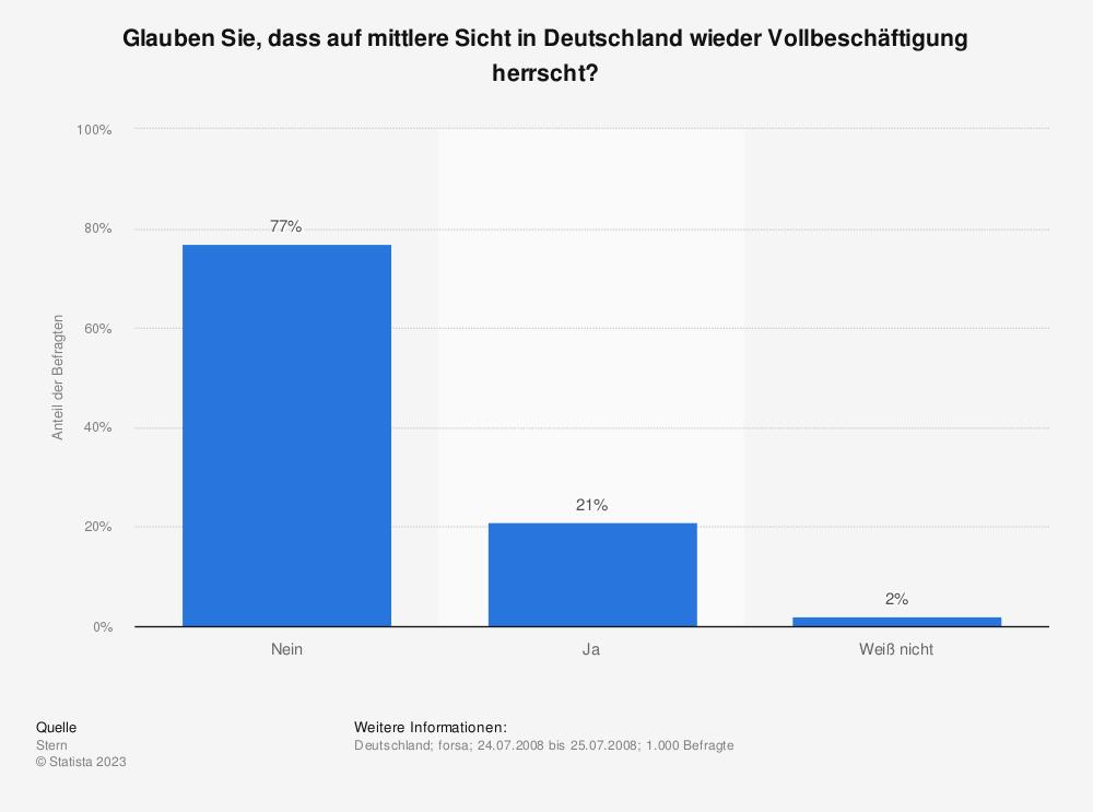 Statistik: Glauben Sie, dass auf mittlere Sicht in Deutschland wieder Vollbeschäftigung herrscht? | Statista