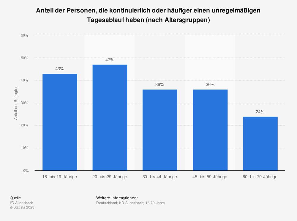 Statistik: Anteil der Personen, die kontinuierlich oder häufiger einen unregelmäßigen Tagesablauf haben (nach Altersgruppen) | Statista