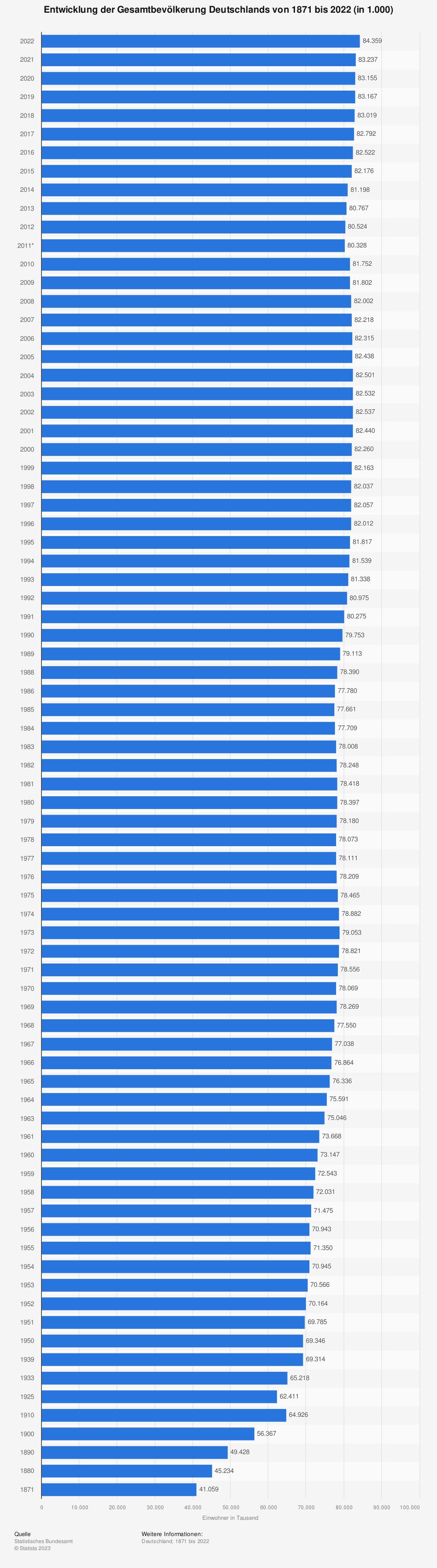 Statistik: Entwicklung der Gesamtbevölkerung Deutschlands von 1871 bis 2018 (in 1.000) | Statista