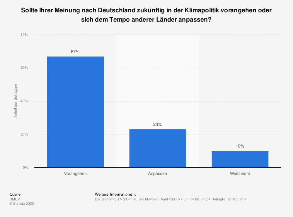 Statistik: Sollte Ihrer Meinung nach Deutschland zukünftig in der Klimapolitik vorangehen oder sich dem Tempo anderer Länder anpassen? | Statista