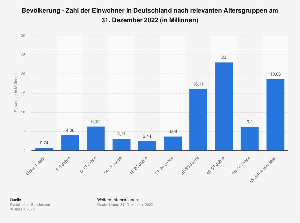 Statistik: Bevölkerung - Zahl der Einwohner in Deutschland nach relevanten Altersgruppen am 31. Dezember 2018 (in Millionen) | Statista