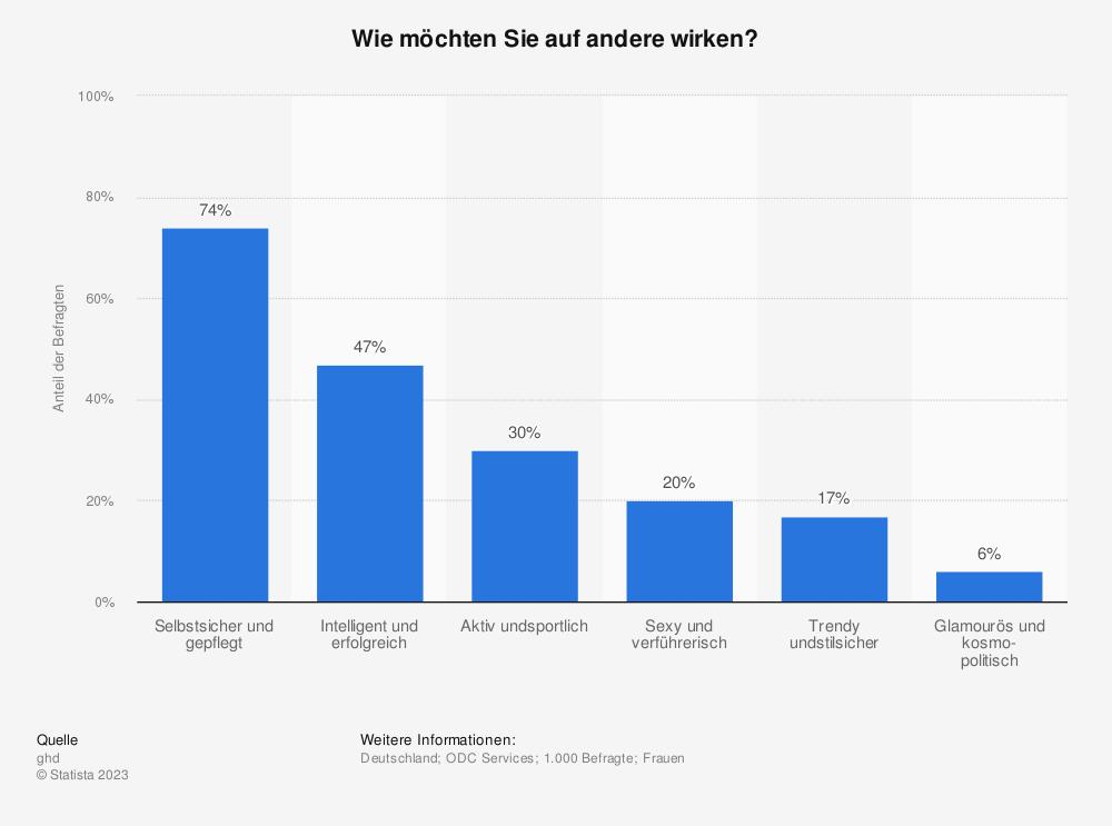 Statistik: Wie möchten Sie auf andere wirken? | Statista