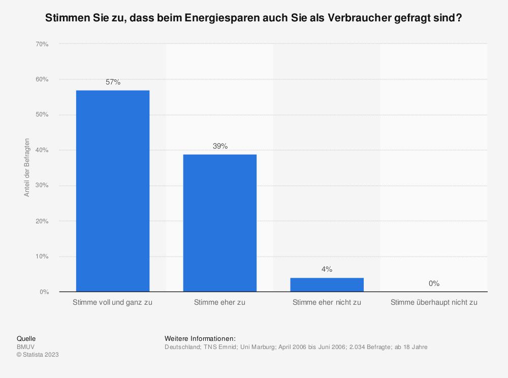 Statistik: Stimmen Sie zu, dass beim Energiesparen auch Sie als Verbraucher gefragt sind? | Statista