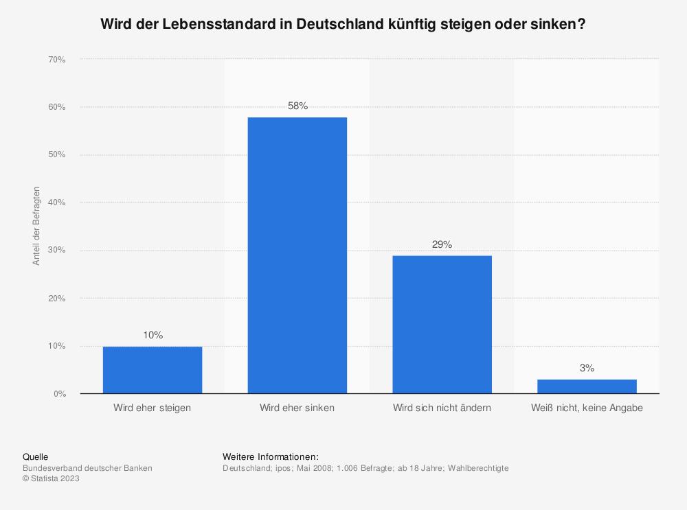Statistik: Wird der Lebensstandard in Deutschland künftig steigen oder sinken? | Statista