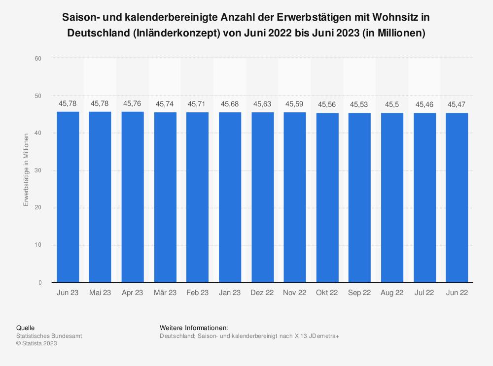 Statistik: Saison- und kalenderbereinigte Anzahl der Erwerbstätigen mit Wohnsitz in Deutschland (Inländerkonzept) von März 2015 bis März 2016 (in Millionen) | Statista