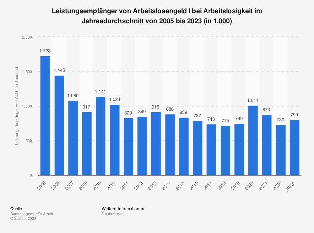 Statistik: Leistungsempfänger von Arbeitslosengeld I im Jahresdurchschnitt von 2005 bis 2021 (in 1.000) | Statista