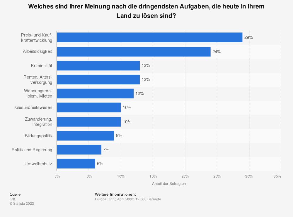 Statistik: Welches sind Ihrer Meinung nach die dringendsten Aufgaben, die heute in Ihrem Land zu lösen sind? | Statista