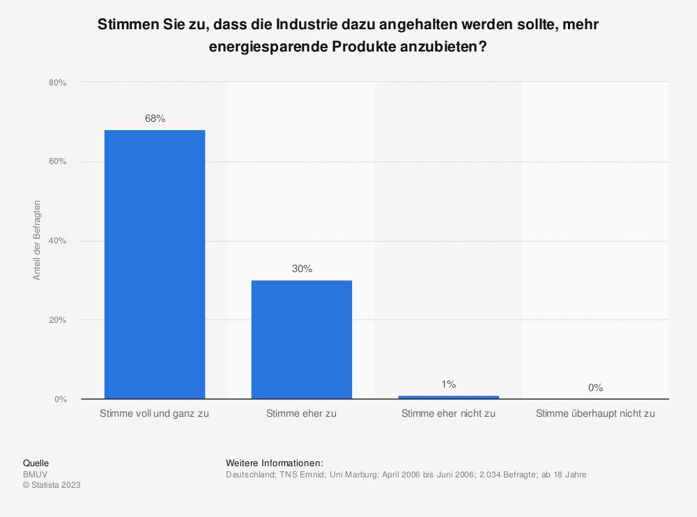 Statistik: Stimmen Sie zu, dass die Industrie dazu angehalten werden sollte, mehr energiesparende Produkte anzubieten? | Statista