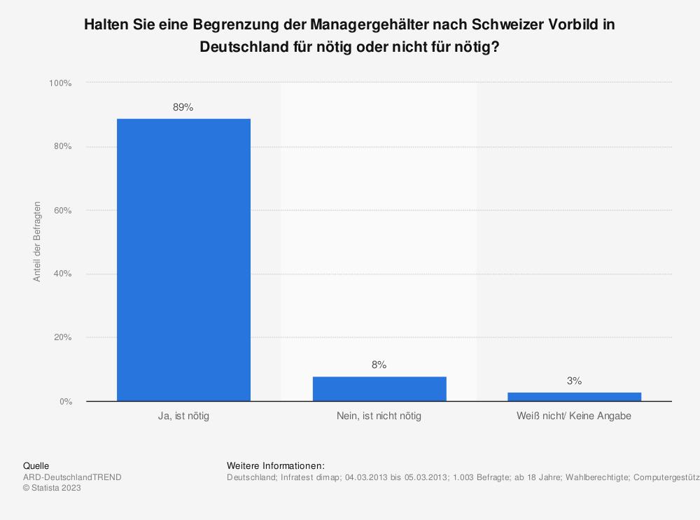 Statistik: Halten Sie eine Begrenzung der Managergehälter nach Schweizer Vorbild in Deutschland für nötig oder nicht für nötig? | Statista