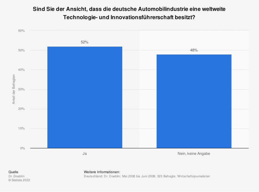 Statistik: Sind Sie der Ansicht, dass die deutsche Automobilindustrie eine weltweite Technologie- und Innovationsführerschaft besitzt? | Statista