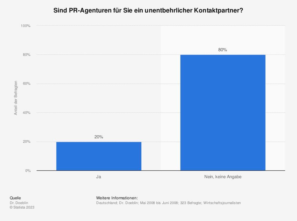 Statistik: Sind PR-Agenturen für Sie ein unentbehrlicher Kontaktpartner? | Statista