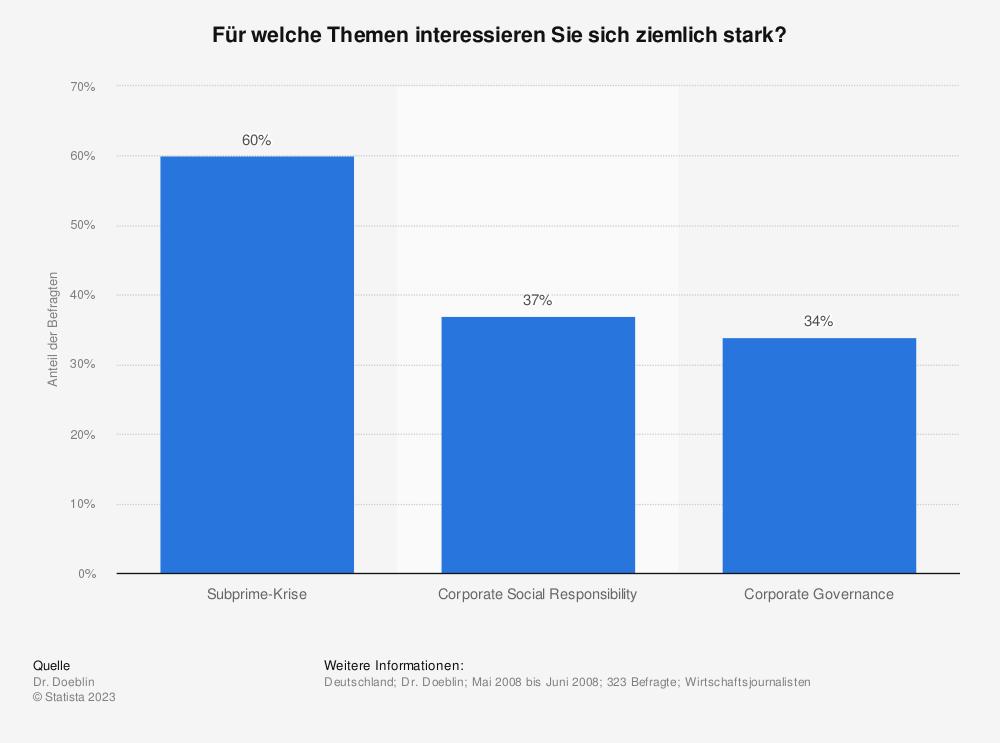 Statistik: Für welche Themen interessieren Sie sich ziemlich stark? | Statista
