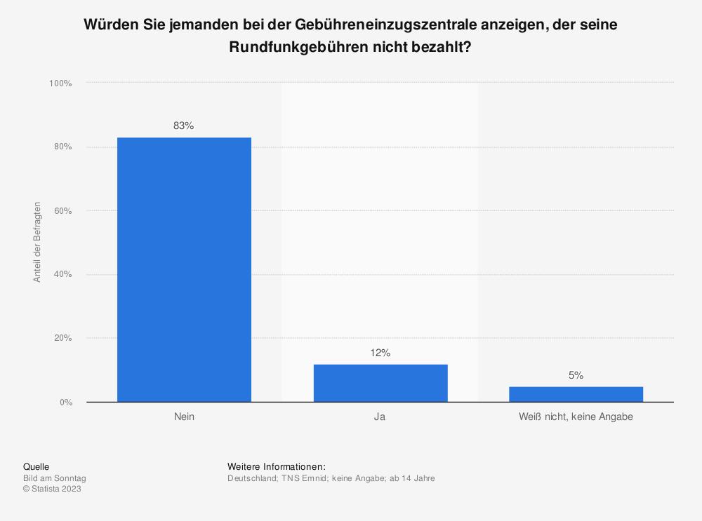 Statistik: Würden Sie jemanden bei der Gebühreneinzugszentrale anzeigen, der seine Rundfunkgebühren nicht bezahlt? | Statista
