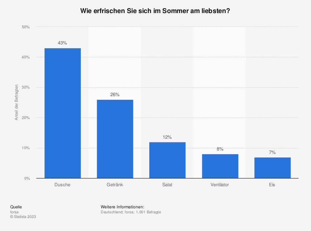 Statistik: Wie erfrischen Sie sich im Sommer am liebsten? | Statista