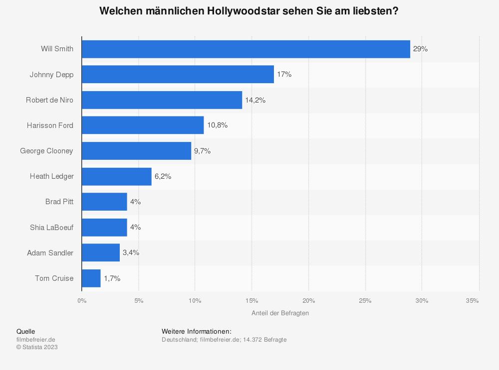 Statistik: Welchen männlichen Hollywoodstar sehen Sie am liebsten? | Statista