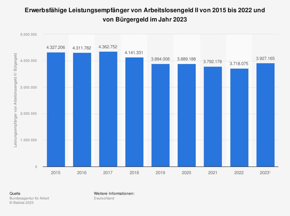 Statistik: Leistungsempfänger von Arbeitslosengeld II im Jahresdurchschnitt von 2009 bis 2016 | Statista