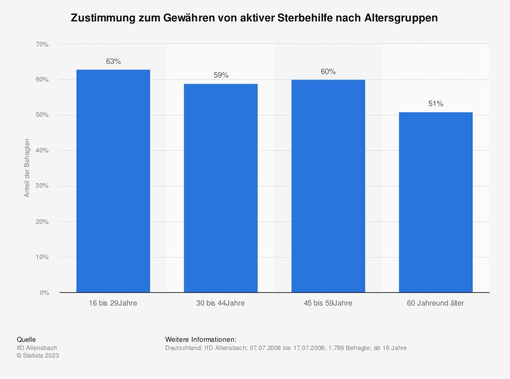 Statistik: Zustimmung zum Gewähren von aktiver Sterbehilfe nach Altersgruppen | Statista