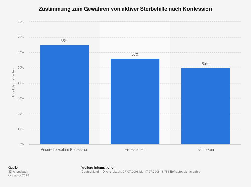 Statistik: Zustimmung zum Gewähren von aktiver Sterbehilfe nach Konfession | Statista