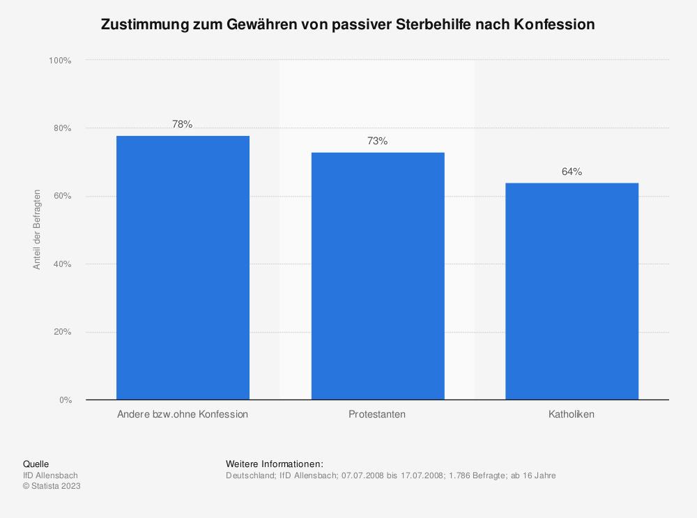 Statistik: Zustimmung zum Gewähren von passiver Sterbehilfe nach Konfession | Statista
